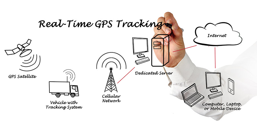 gps-tracking-900